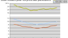 Définition du crédit à la consommation France | Financiere